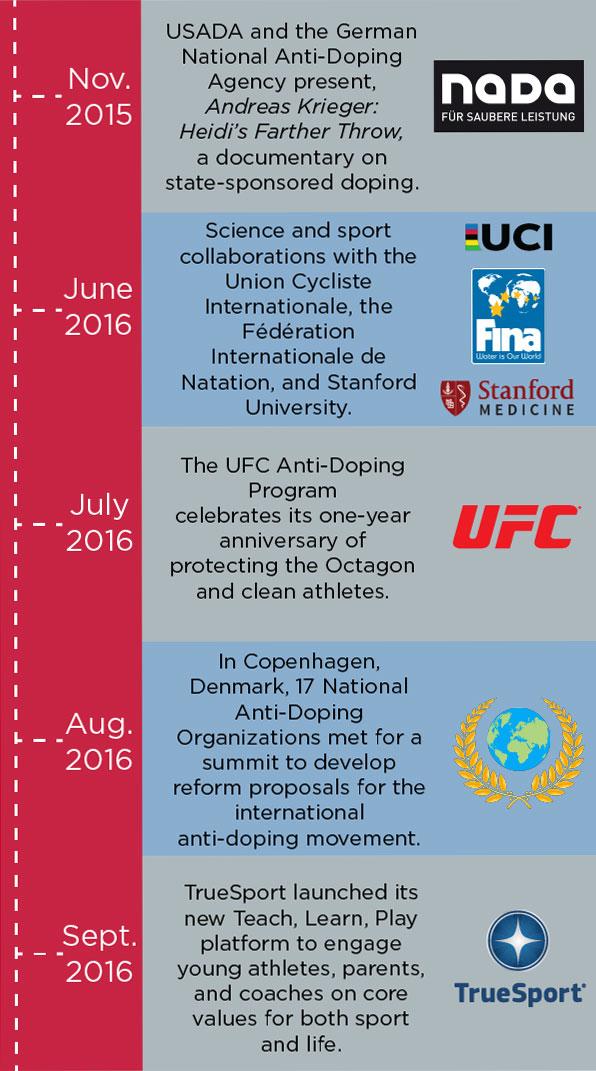 16th-anniversary-USADA anniversary