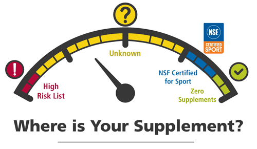 NSF supplement risk gauge