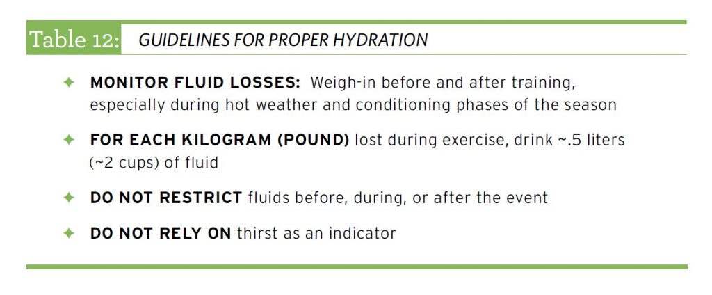Table 12: Guidelines for Proper Hydration.