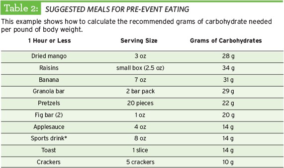 Table of Suggested Meals for pre-event testing