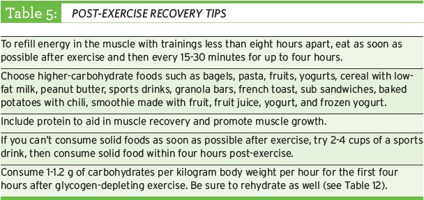 Post Exercise Recovery Tips table