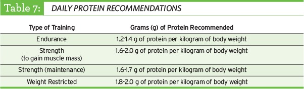 daily protein recommendations table