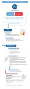 USADA Testing and Results Management Infographic.