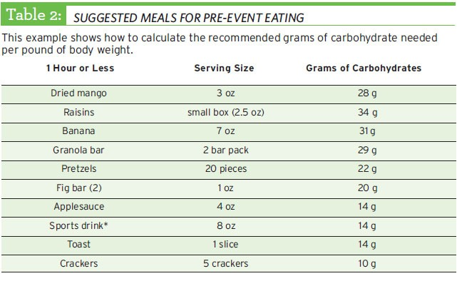Suggested meals for pre-event eating