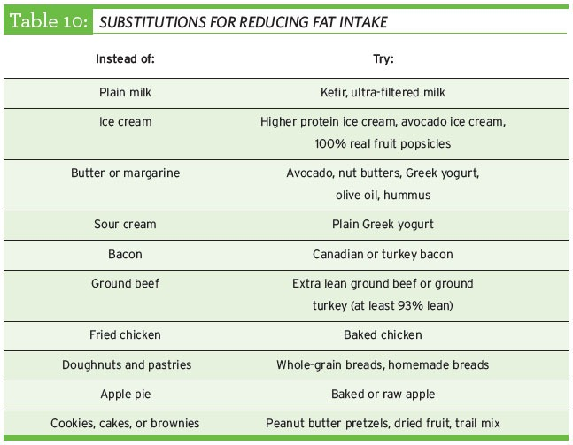 steps for reducing fat intake