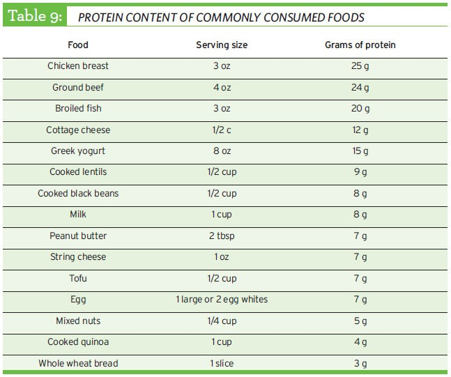 protein content of commonly consumed goods