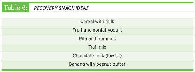 Recovery Snack ideas