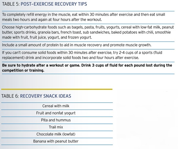 nutrition_guide_carbohydrate_revoery_table6