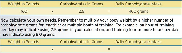nutrition_guide_carbohydrate_table1