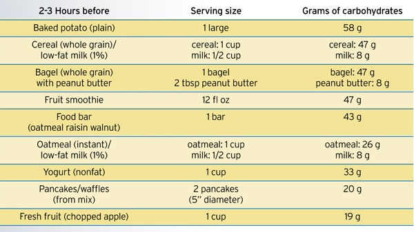 nutrition_guide_carbohydrate_table3