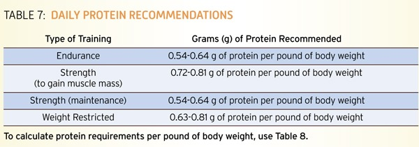 nutrition_guide_protein_table1