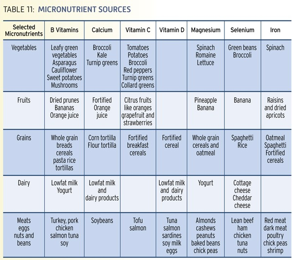 nutrition_guide_vitamins_nutrients_table1