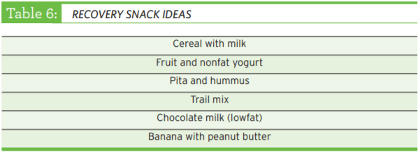list of recovery snack ideas from the Nutrition Guide
