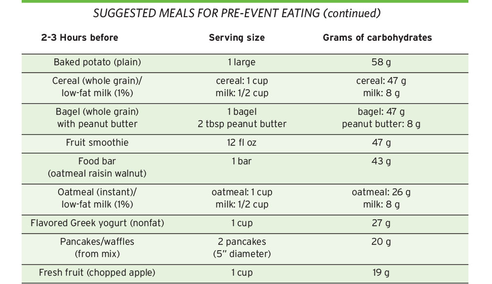 Suggested meals for pre-event eating table.
