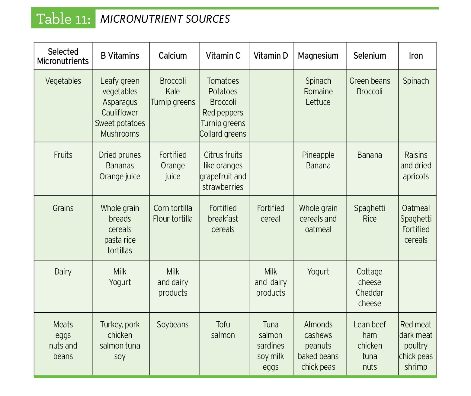 table of micronutrients and the foods that contain them